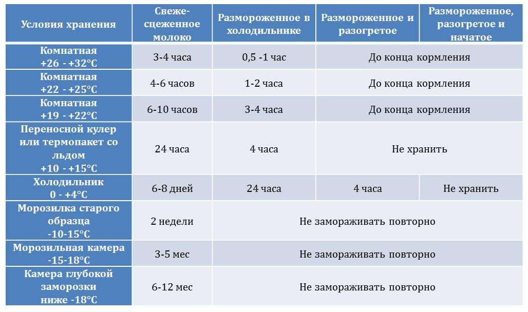 Таблица хранения сцеженного грудного молока